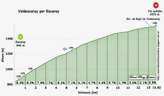Valdezcaray por Ezcaray